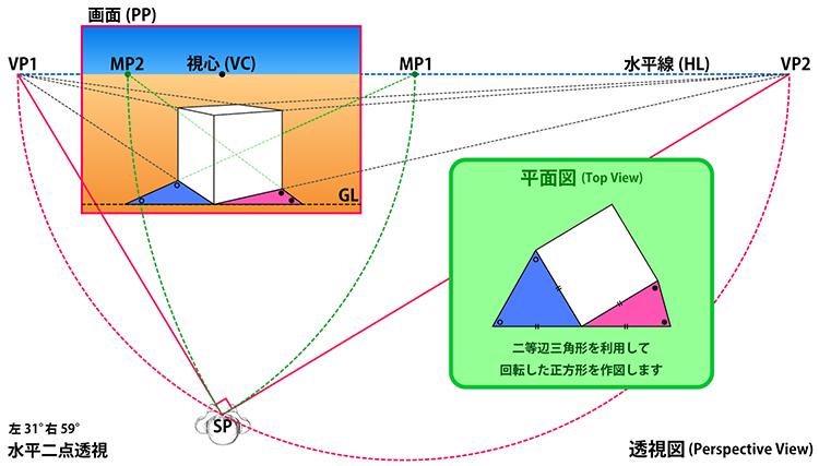 図法 透視 透視図法とパース定規の基本
